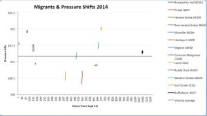 Migrants and Pressure Shifts 2014