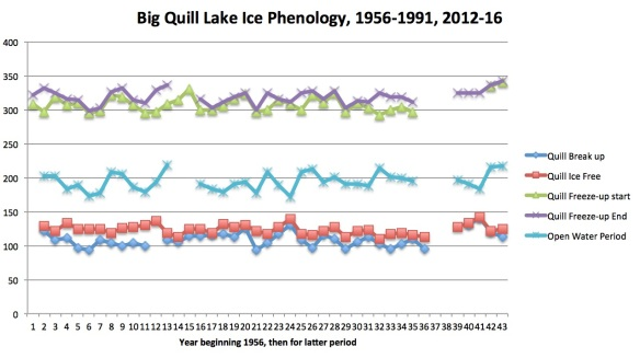 big-quill-phenology-1956-2016_2